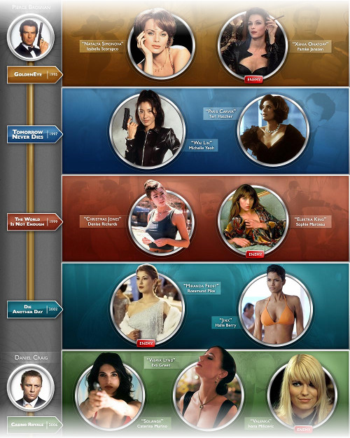 An infographic describing the bond movies by the women in them.